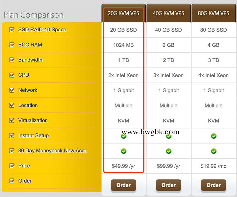 搬瓦工20G KVM VPS补货49.99美元/年